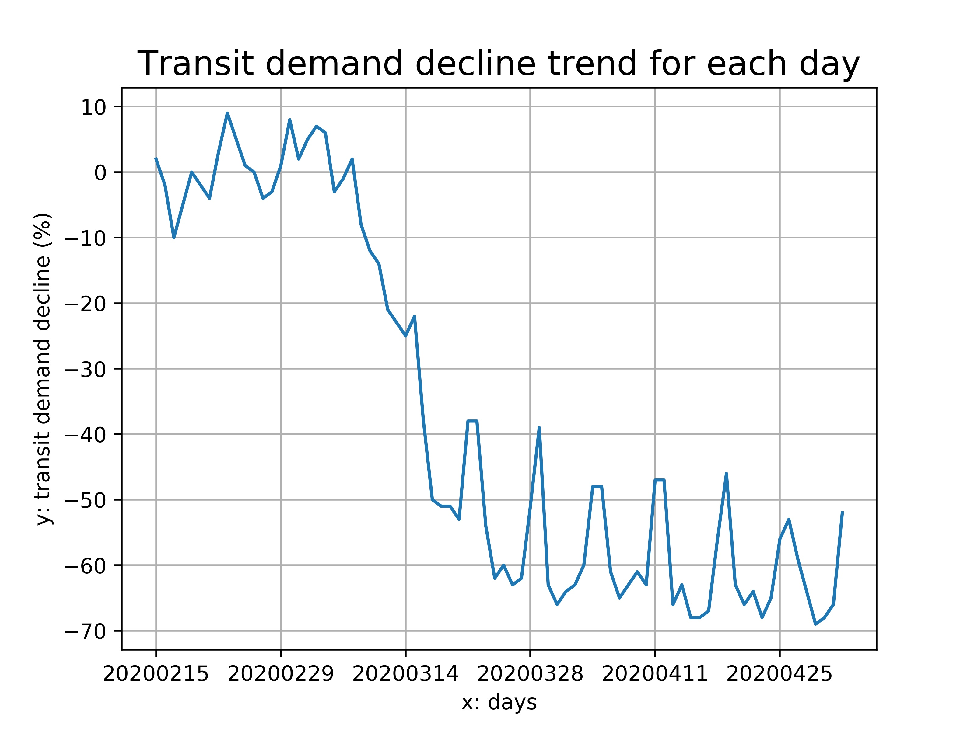 Graph showing decline in COTA transit demand since February
