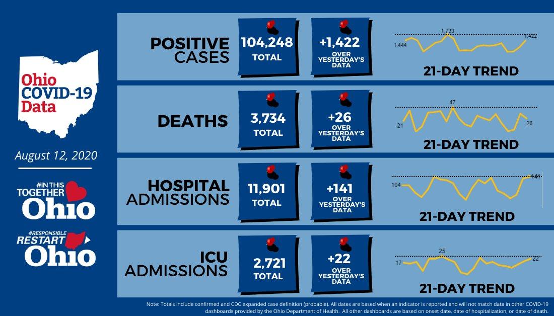 Aug. 12 Ohio coronavirus stats