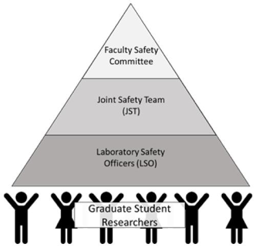 Chemistry and Biochemistry Joint Safety Team organization chart