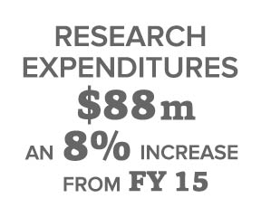 Research Expenditures Increase by 8 percent to 88 million dollars