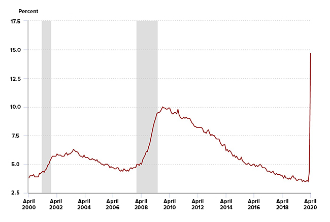 Unemployment chart demonstrating a 14.7 percent U.S. civilian unemployment rate for the month of April 2020.