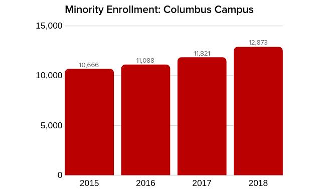 Minority Enrollment chart 2015-18