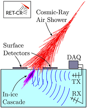 A diagram showing the concept of the Radar Echo Telescope. Graphic courtesy Steven Prohira.