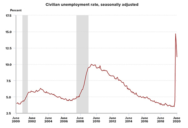 A line graph showing the unemployment rate in the United States from June 2000 to June 2020, when the unemployment rate spiked at 14.7% due to the coronavirus. Source: U.S. Bureau of Labor Statistics.